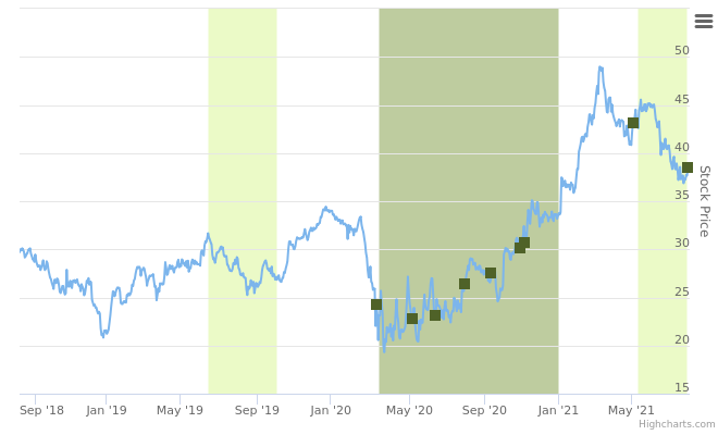 HMST rancked positive based on the insiders trading stocks